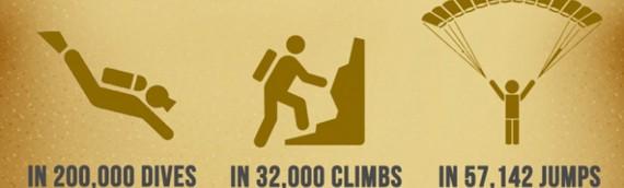 20 Surprising Safety Statistics