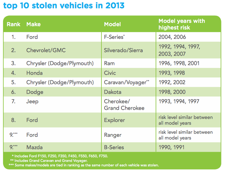 top stolen vehicles southern bc